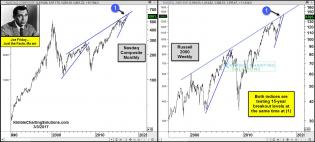 joe-friday-nasdaq-and-russell-testing-15-year-breakout-levels-march-3.jpg (1568×709)