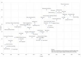 [OC] IQ and Gender per field