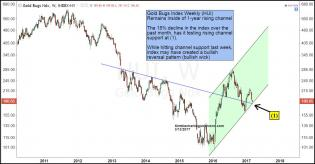 gold-bugs-index-testing-1-year-rising-support-bullis-wick-march-13.jpg (1296×675)