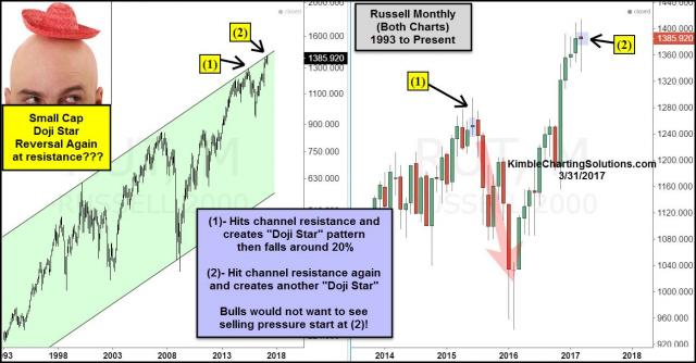 russell-create-another-doji-start-monthly-reversal-pattern-at-15-year-resistance-march-31.jpg (1292×676)