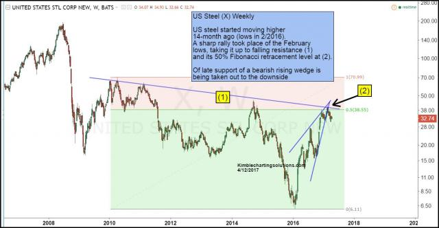 us-steel-breaking-support-after-hitting-50-fib-level-april-12.jpg (1300×676)