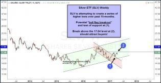 slv-attempting-bull-flag-breakout-april-13.jpg (1294×677)