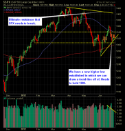 SP 500 Market Analysis 6-28-12