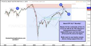 xlf-backing-off-after-hitting-fib-resistance-level-april-21.jpg (1275×648)