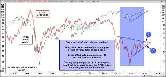 crude-oil-nyse-correlation-high-crude-testing-support-april-27.jpg (1569×732)