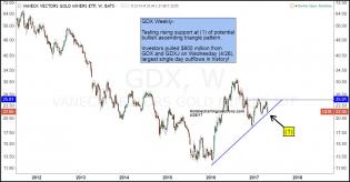 Joe-friday-gdx-tests-support-as-investors-panic-april-28.jpg (1300×679)