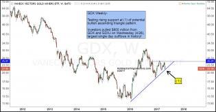 Joe-friday-gdx-tests-support-as-investors-panic-april-28.jpg (1300×679)
