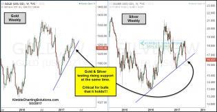 gold-silver-testing-rising-support-at-same-time-may-3.jpg (1299×676)