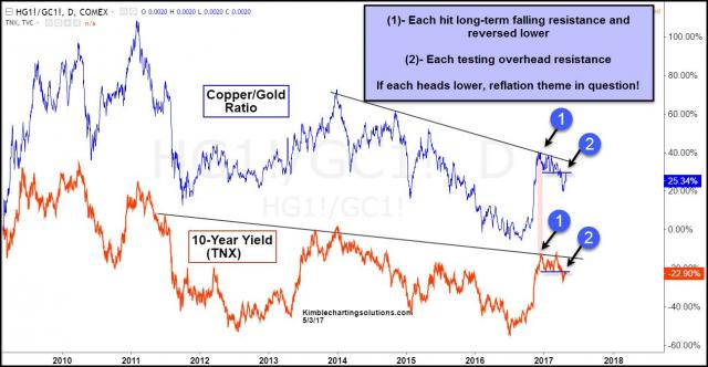 gold-copper-ratio-10-year-yield-lower-highs-may-3.jpg (1297×674)