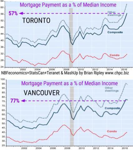 Mortgage Pmt % of Income