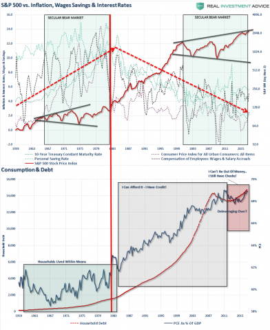 SP500-Inflation-Wages-Debt-GDP-051317.png (983×1201)