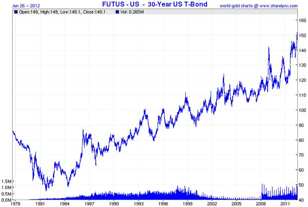 View futus us 30 year us t bond chart socialtrade community