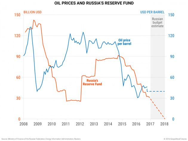 Why The United States Rule Oil Prices... Not OPEC (In 4 Simple Charts) | Zero Hedge