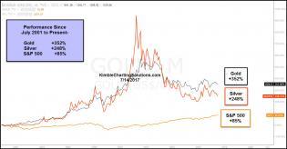 performance-spy-gold-silver-since-2001-lows-july-14.jpg (1293×675)