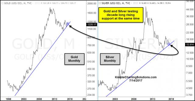 gold-silver-monthly-testing-16-year-support-at-the-same-time-july-14.jpg (1296×674)