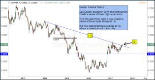 copper-futures-attempting-breakout-july-17.jpg (1296×677)
