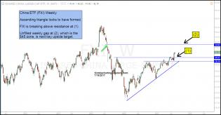 fxi-ascending-triangle-breakout-next-target-unfilled-gap-july-19.jpg (1296×675)