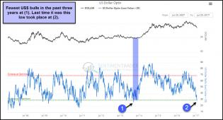 us-dollar-bulls-lowest-in-three-years-july-26.jpg (1143×619)