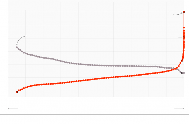 Our Broken Economy, in One Simple Chart - The New York Times