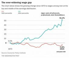 Why Wages Have Lost Ground In The 21st Century | Zero Hedge