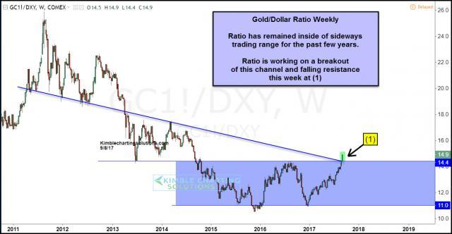 joe-friday-gold-dollar-ratio-multi-year-breakout-in-play-sept-8.jpg (1296×674)