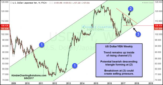 dollar-yen-testing-multi-year-support-bearish-descending-triangle-sept-9-1.jpg (1292×675)