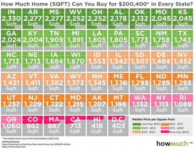 The Real Estate Market, Explained in One Graph