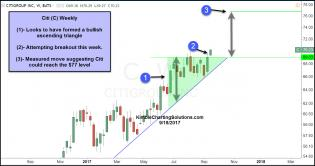 cit-ascending-triangle-breakout-sept-18.jpg (1292×681)