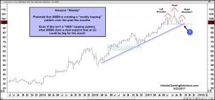 amazon-head-and-shoulders-topping-pattern-possible-sept-22.jpg (1571×734)