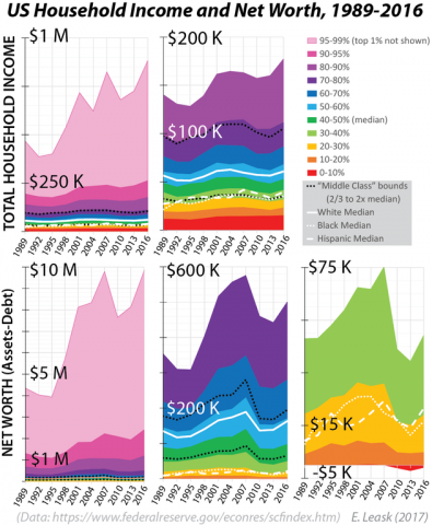 The 99%--US Household Income and Net Worth, 1989-2016 [OC] : dataisbeautiful
