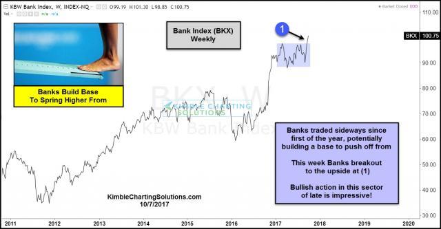 banks-breakout-of-upper-level-spring-board-oct-7.jpg (1295×675)
