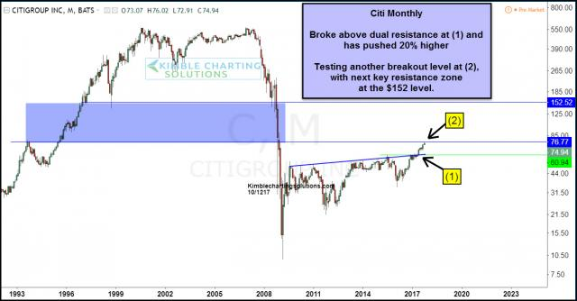 citi-group-monthly-resistance-100-higher-oct-12.jpg (1296×677)