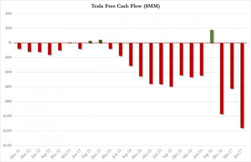 Amid Management Exodus, Tesla Fires Hundreds Of Workers | Zero Hedge
