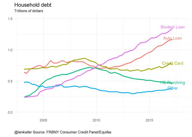 Consumer prices, household debt · Len Kiefer