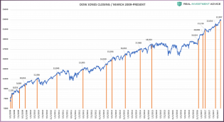 Dow-1000point-Closes-2009-Present.png (1758×960)