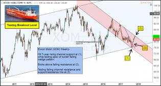 exxon-testing-breakout-level-oct-31.jpg (1261×675)