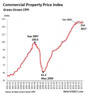 Brick-and-Mortar Meltdown Sinks Property Prices | Zero Hedge