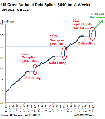 US-Gross-National-Debt-2011-2017-11-02.png