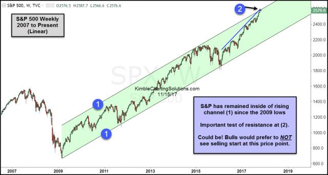 Spx-testing-top-of-8-year-rising-channel-nov-15.jpg (1261×674)