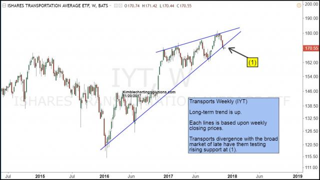 iyt-testing-support-of-rising-wedge-pattern-nov-20.jpg (1190×673)