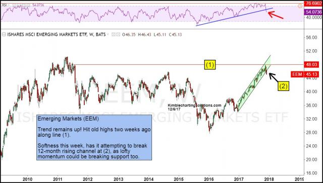 eem-breaking-support-of-12-month-rising-channel-dec-6.jpg (1186×676)