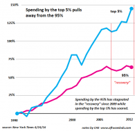"""Wealth Effect"" = Widening Wealth Inequality   Zero Hedge"