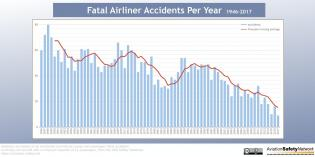 Fatal-Accidents-Per-Year-1946-2017-1.jpg (1300×650)