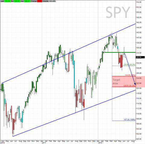 bluechip bulldog: SPY Targets on Weekly Chart