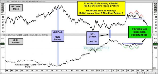 dollar-gold-combo-both-could-be-creating-head-and-shoulders-patterns-jan-5.jpg (1568×733)