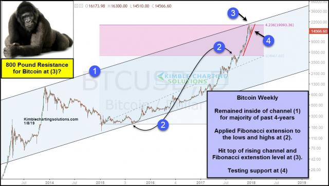 bitcoin-testing-80o-pound-resistance-and-now-rising-support-test-jan-8-1.jpg (1189×674)