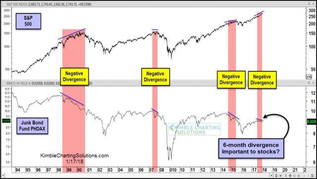 junk-bond-divergences-since-late-1990s-jan-17.jpg (1155×653)