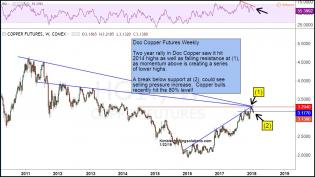 doc-copper-hits-key-resistance-and-could-be-breaking-support-jan-23.jpg (1191×671)