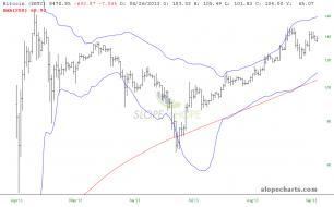 slopechart_$BTC_2013_return-to-220DSMA.jpg