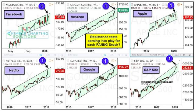 faang-stocks-price-resistance-tests-chart_1-february-2018.jpg (897×511)
